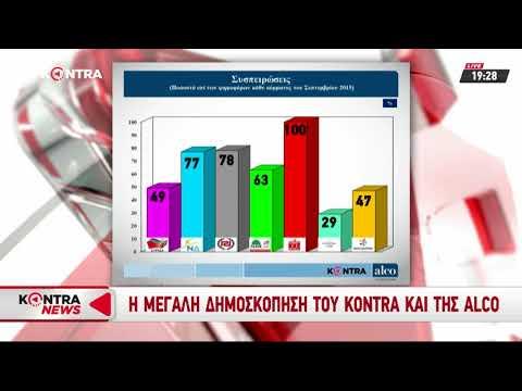 Video - Προβάδισμα της ΝΔ επί του ΣΥΡΙΖΑ με 6,1 ποσοστιαίες μονάδες, σύμφωνα με την Alco