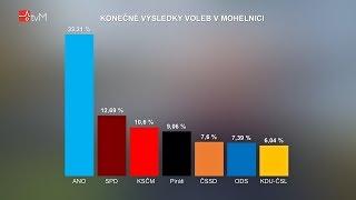 Volby 2017 v Mohelnici