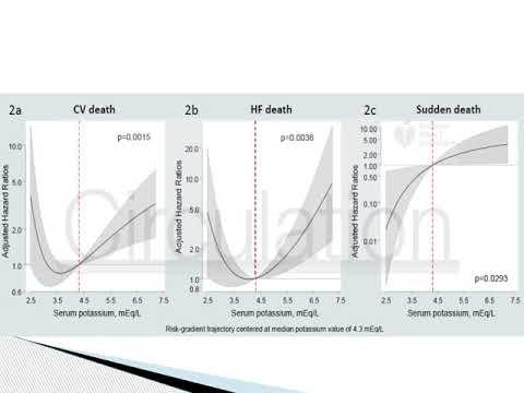 Monitoreo de potasio en insuficiencia cardíaca y riesgo de muerte. Dr. Mariano Napoli Llobera. Residencia de Cardiología. Hospital C. Argerich. Buenos Aires