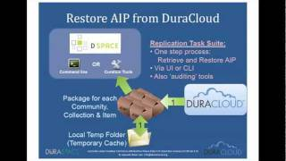 Webinar: Integrating DSpace With DuraCloud