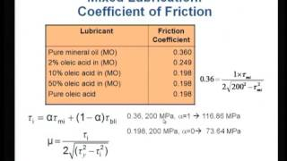 Mod-04 Lec-13 Lubrication Mechanisms