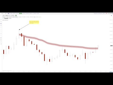 Finding Leaders vs. Laggards Using the Alphatrends Anchored VWAP in the Stock and Crypto Markets