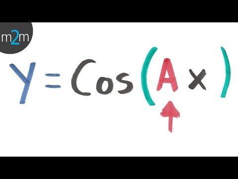 Frequenz der Sinus-und Cosinus-Funktion - HD