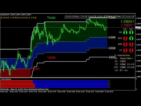 FX Preis Levels V4 Review: Best Forex Daytrading System & Strategies for MT4