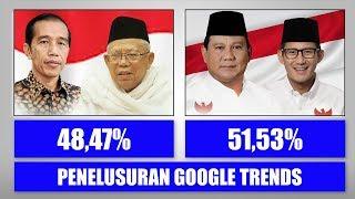 Video Membandingkan Penelusuran Kata Jokowi dan Prabowo di Google Trends sejak Deklarasi Capres MP3, 3GP, MP4, WEBM, AVI, FLV Februari 2019