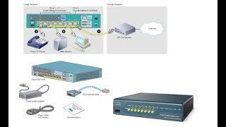 Initial Configuration of Cisco ASA 5505 Firewall