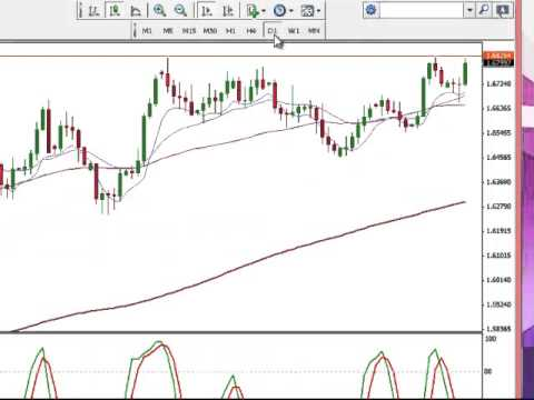 Day Trading Room – Review on USD/JPY