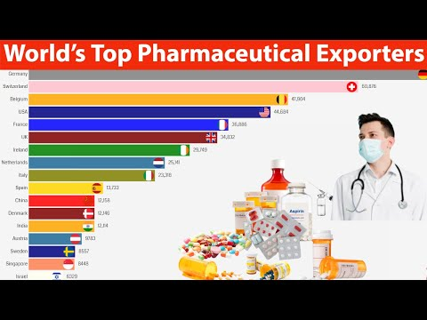 World's Top Pharmaceutical Exporting Countries. (1980-2018).