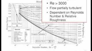 Fluids Lecture 2.2 - Turbulent Flow (S2)