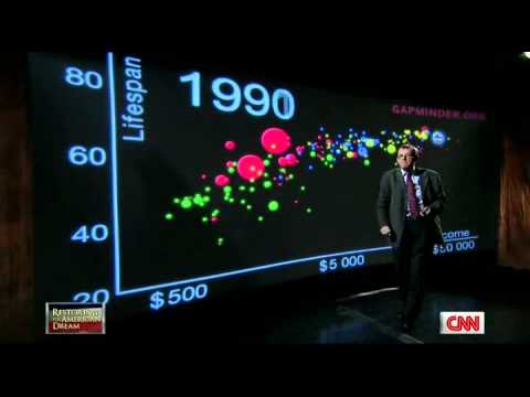 US in a converging world, Hans Rosling on CNN