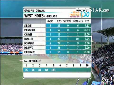 West Indies Vs England T20 Highlights 