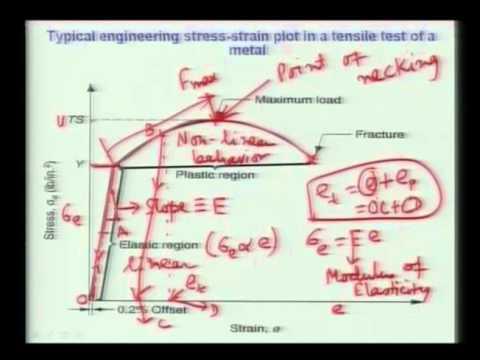 Mod-01 Lec-02 - Vortrag-02-Einführung in Biomaterialien