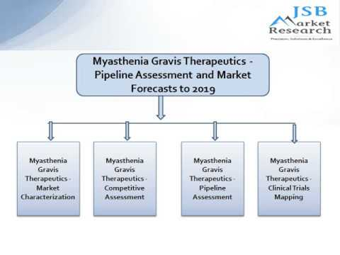 JSB Market Research: Myasthenia Gravis Therapeutics