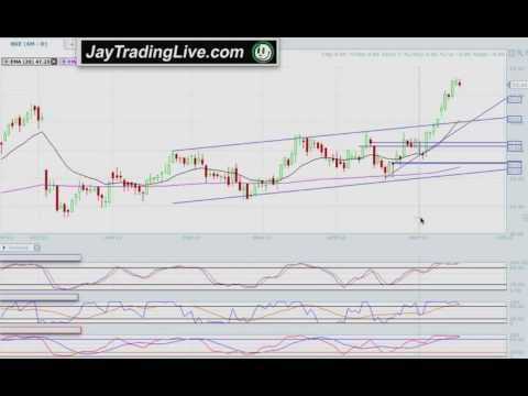 Best Day Trading Tips 101 Basics Trading Options Channels Candlesticks Patterns MACD RSI Indicator