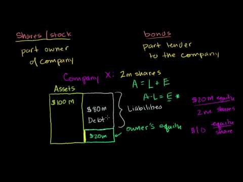 Finance and capital markets: Stocks and bonds