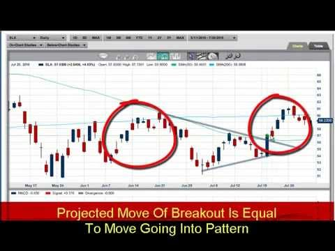 Important chart patterns to know about