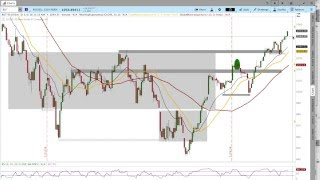 3/1/2016 $RUT Options Income Trading Daily Video