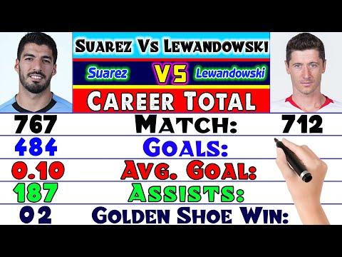 Luis Suarez Or Robert Lewandowski Who is Best Number 9 ❓ Lewandowski Vs Luis Suarez Career Compared.