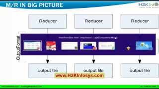Big Data Hadoop Training | Difference B/N New And Old API (Part 2) Tutorial 10 | H2kinfosys