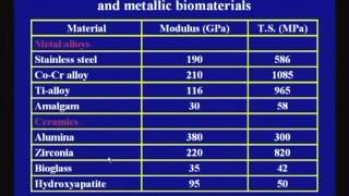 Mod-01 Lec-27 Lecture-27-Polymeric Nanomaterials And Devices