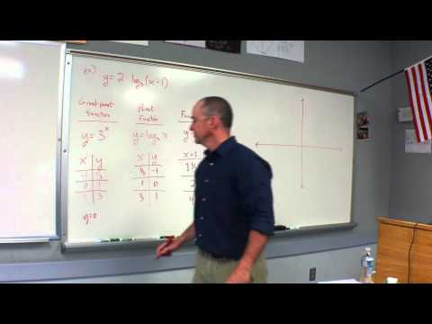 2012.04.18 Precalculus Graphing Logarithmic Functions
