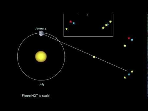 astronomy - Video lecture that discusses the concept of parallax, the unit of the parsec, and how astronomers can determine the distances to the most nearby stars.