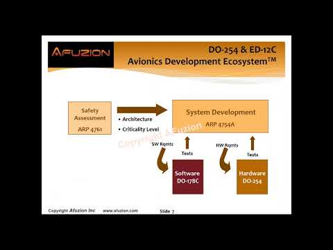 AFuzion Publishes Free DO-254 Optimization Training Video - One Hour