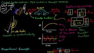 Video Simple Examples of PID Control MP3, 3GP, MP4, WEBM, AVI, FLV Juli 2018