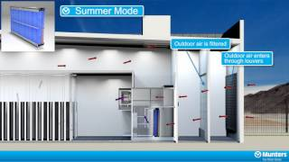 <h5>Munters DASE system </h5><p>3d animation explaning the function and benefits of the DASE (Direct Air-Side Economizer) system client : Munters</p>