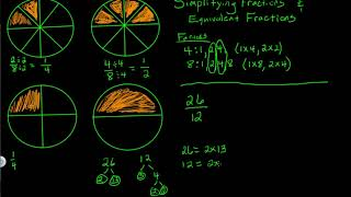 Simplifying Fractions & Equivalent Fractions