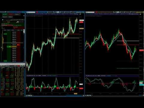 Low Risk ES Futures Day Trading Strategy   Live Futures Trade