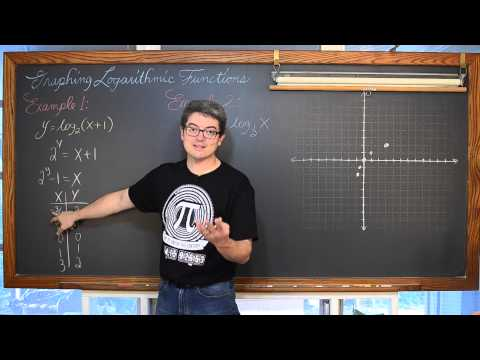 Graphing Logarithmic Functions without a Calculator 3 Examples