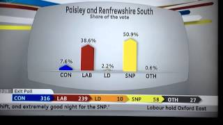 Renfrewshire United Kingdom  city photos : General election 2015 Scotland paisley and Renfrewshire south breakdown of votes