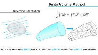 Computational Fluid Dynamics (CFD) | RANS&FVM