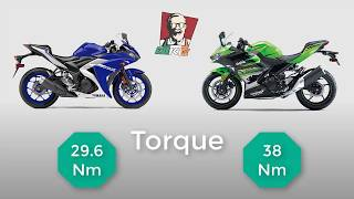 10. 2018 Kawasaki Ninja 400 vs 2018 Yamaha R3 | Engine | Power | Topspeed