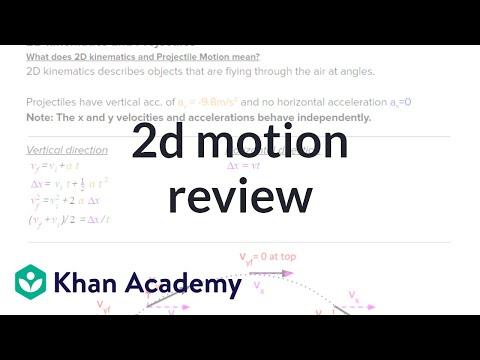 Princeton Review Ap Physics C Pdf