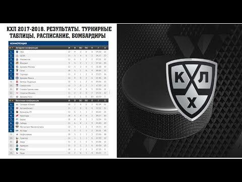 Хоккей. КХЛ 2017/2018. Результаты. Расписание и турнирная таблица. 30.09.-2.10.2017 (видео)