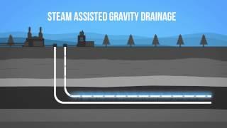 Oil - In Situ Oil Sands