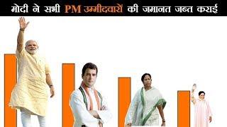 सर्वेक्षण में 84 प्रतिशत लोगों की पसंद बने Modi, राहुल गांधी को मिले सिर्फ 8 प्रतिशत वोट