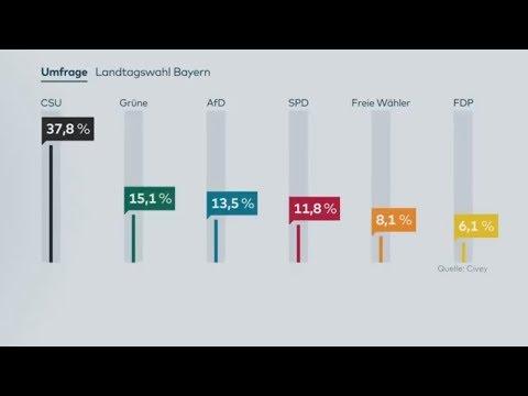 Bayern-Wahl: AfD und SPD verlieren in Civey-Umfrage ...