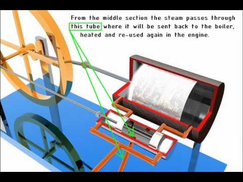steam boiler animation - http://www.stirlingengineforsale.com/ An animation of a double acting steam engine. The double acting steam engine has two power strokes per cycle. Steam is ...