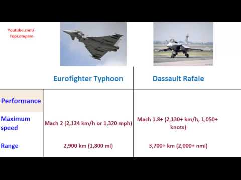 Eurofighter Typhoon vs Dassault...