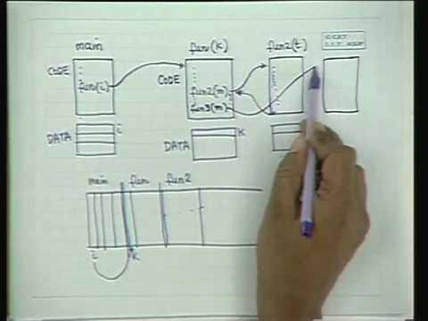 Lec-4 C Programmierung-III