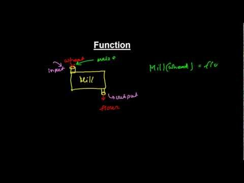 What is Function ? – Concepts of Function in Mathematics (Introduction & Basics)