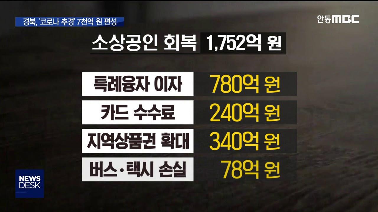 R]경북, '코로나 추경' 7천억 원 편성