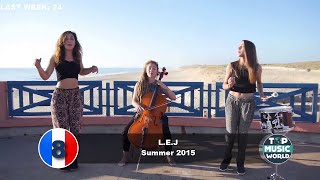 Top 10 Songs in France for the week of October 3, 2015 Top 10 Songs In France Accordibg to Syndicat National de l'Edition Phonographique (SNEP) Subscribe For...