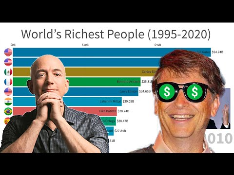 Top 10 Richest People (1995-2020)