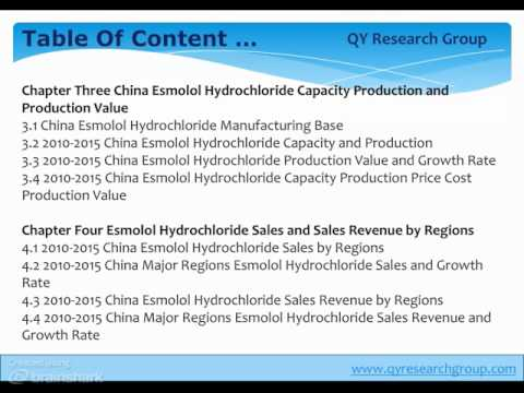 China Esmolol Hydrochloride Industry 2015 Market Research Report