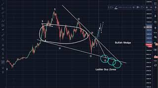 Bitcoin (BTC) Morning Update: Correction Likely Not Yet Over