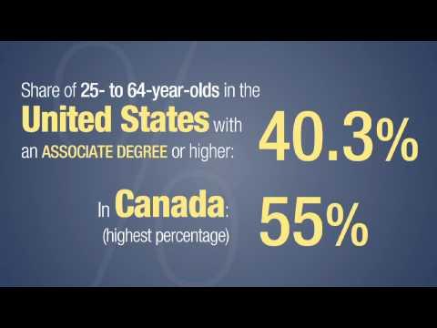 College Productivity - United States data